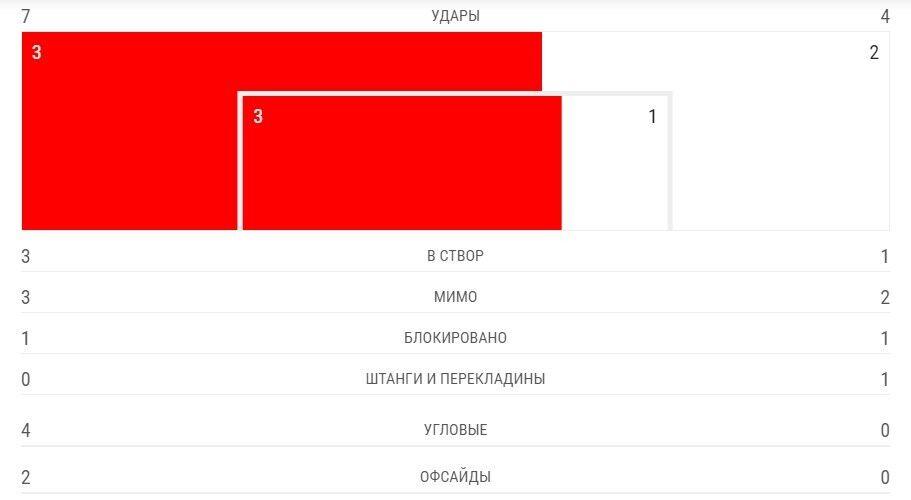 """Безумие """"Динамо"""" и достижение """"Ворсклы"""": Украина сняла еврокубковое проклятье"""