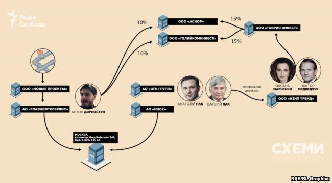 ''Отжатое'' месторождение газа у Крыма отдали близкой к Медведчуку фирме - СМИ