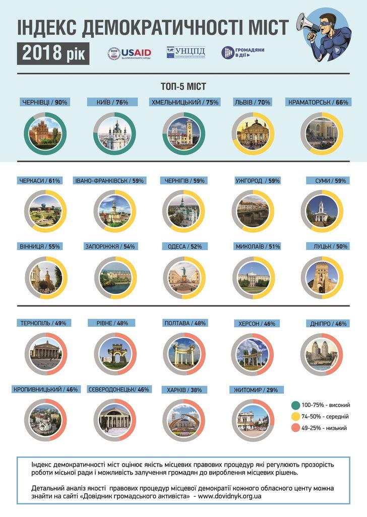 Назван самый демократичный город Украины в 2018 году
