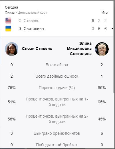 Свитолина с историческим достижением выиграла Итоговый турнир