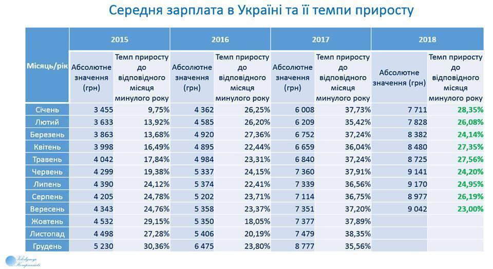 Сколько зарабатывают украинцы: названа средняя зарплата