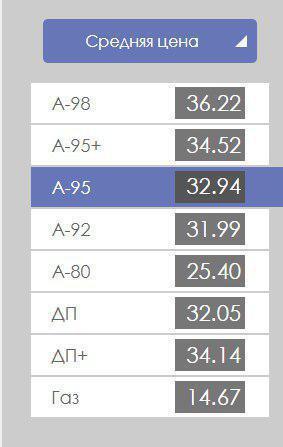 """Ціни на автогаз """"підросли"""": вартість пального на АЗС"""