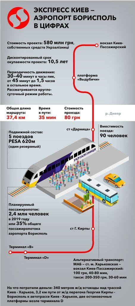 """Экспресс в """"Борисполь"""": проект показали в цифрах"""