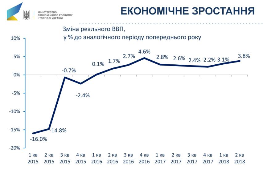 Гройсман описав успіхи економіки України