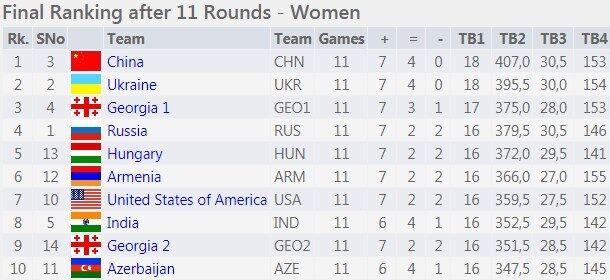 """Україна виграла """"срібло"""" шахової Олімпіади-2018"""