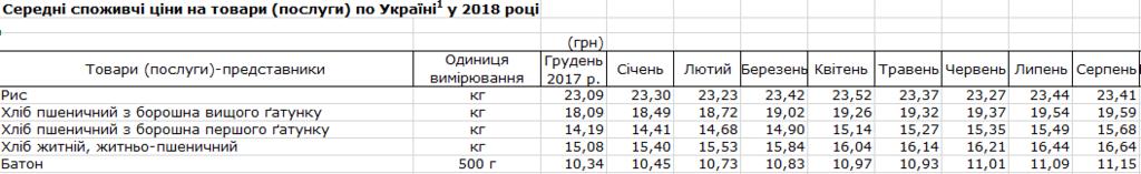 В Україні подорожчав хліб: ціни