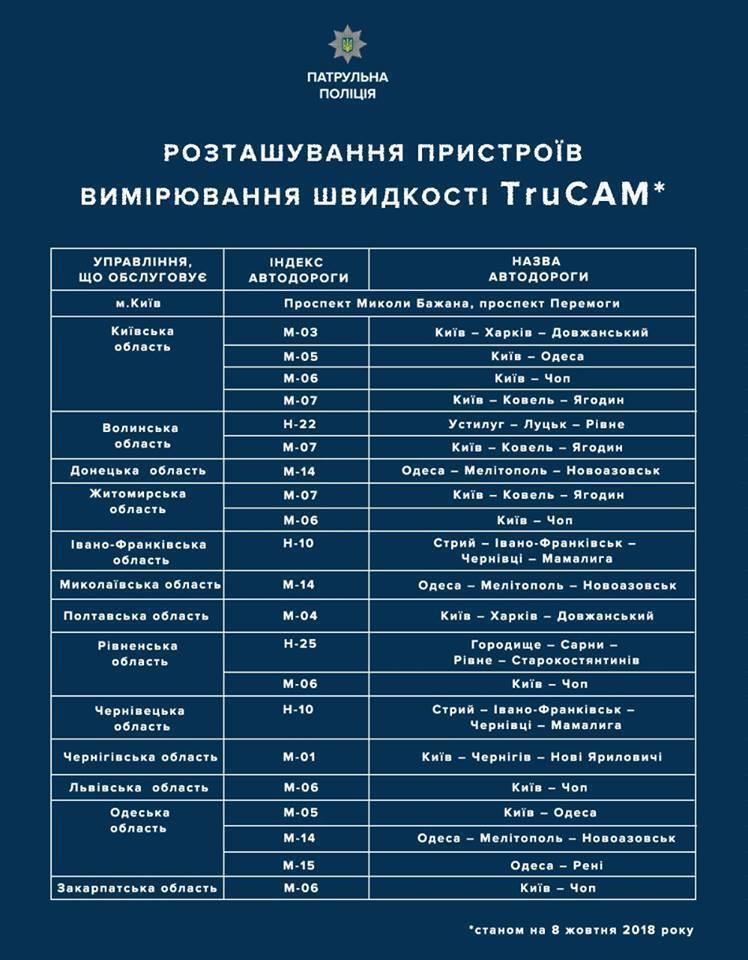 Фото- і відеофіксація в Україні: де будуть ловити порушників