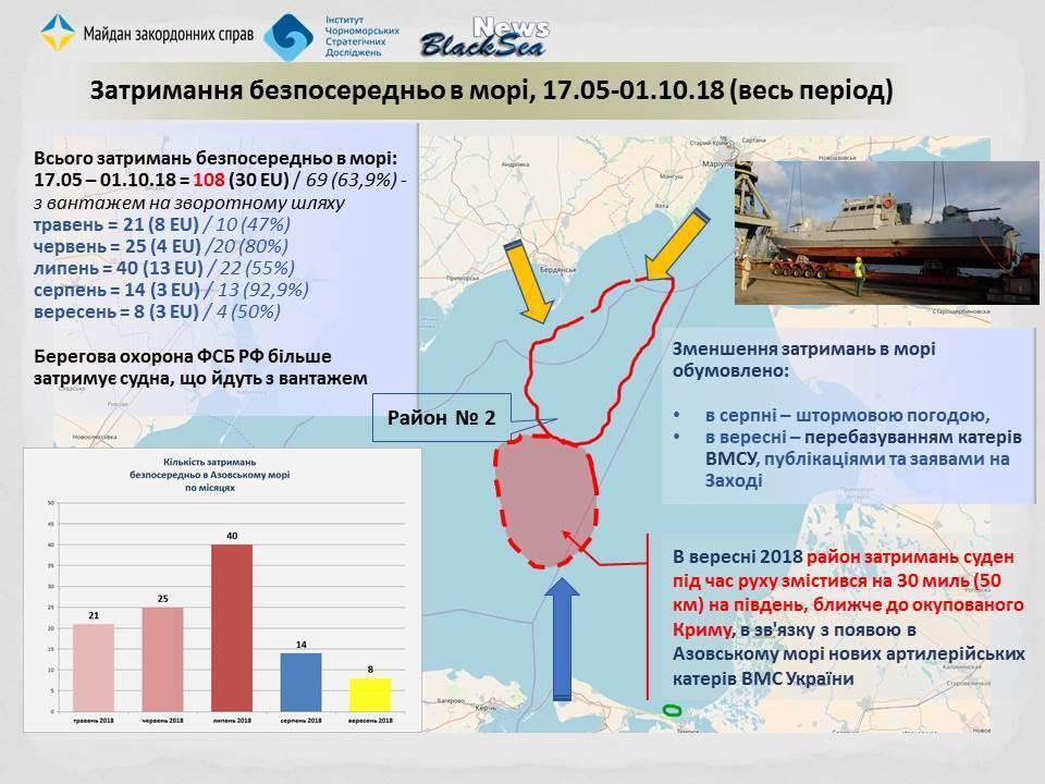 Криза в Азовському морі тільки розгортається