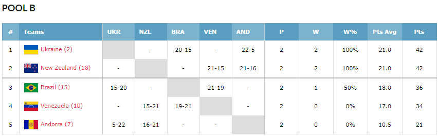 Украина добыла две победы в баскетболе 3х3 на старте ЮОИ-2018