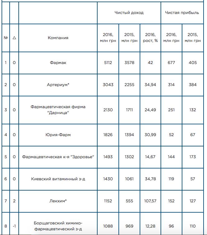 Борщагівський ХФЗ: обман пацієнтів і співробітників?