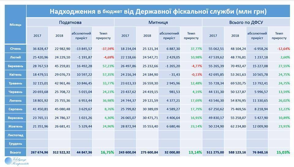 Названа сумма, поступившая в бюджет Украины