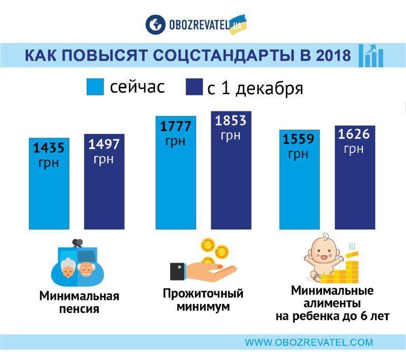 Украинцам через месяц повысят соцстандарты и пенсии