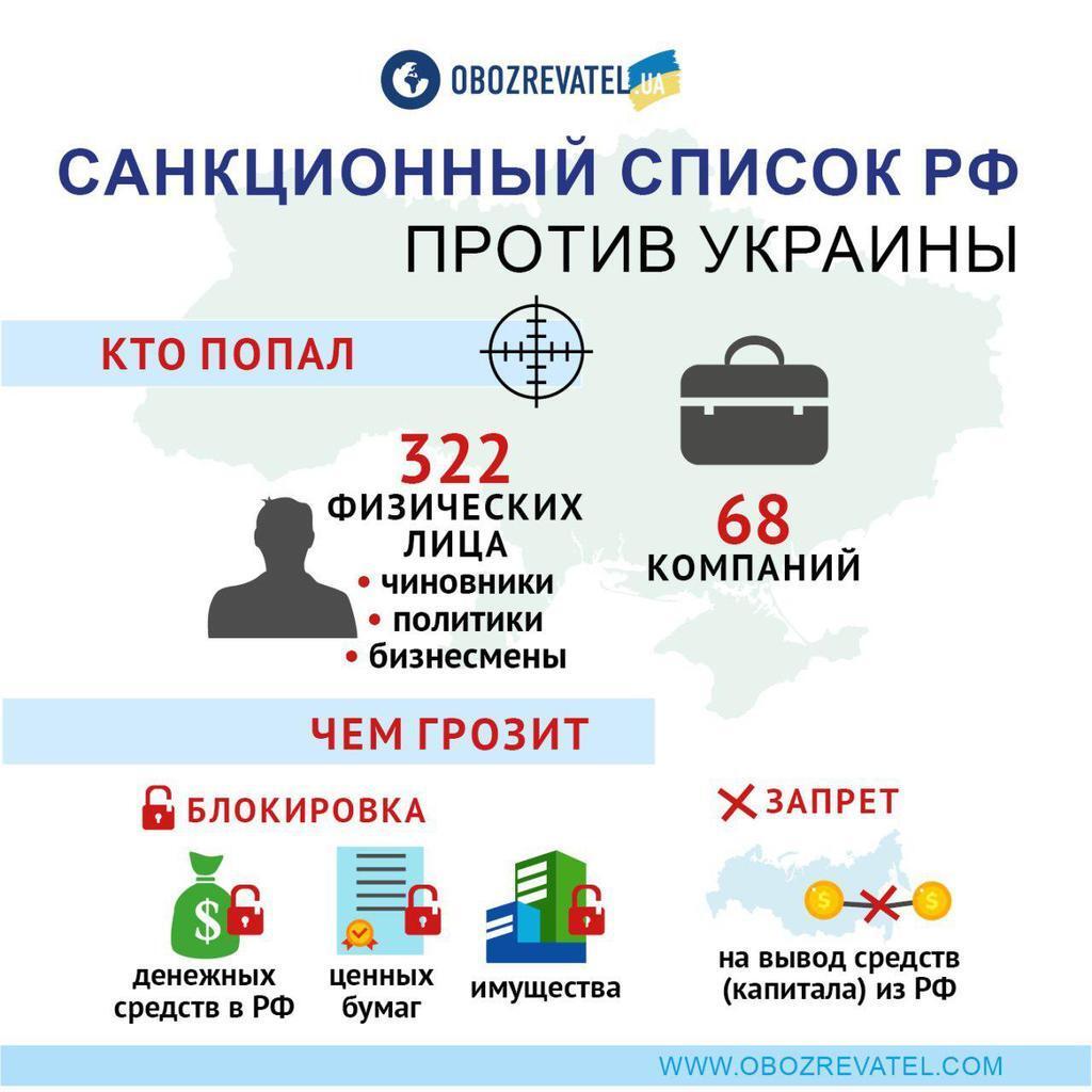 Россия ввела санкции против Украины: кто попал под удар