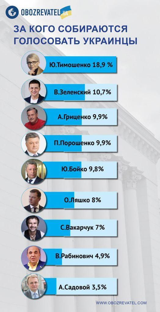 Тимошенко перемагає у першому турі, Гриценко — в другому: нові президентські рейтинги