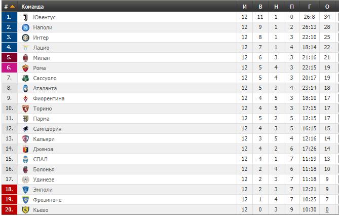 12-й тур Серии А: результаты и таблица