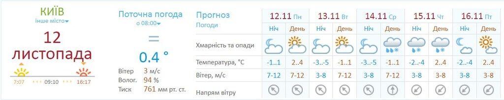 В Киев придут морозы: названа дата первого снега