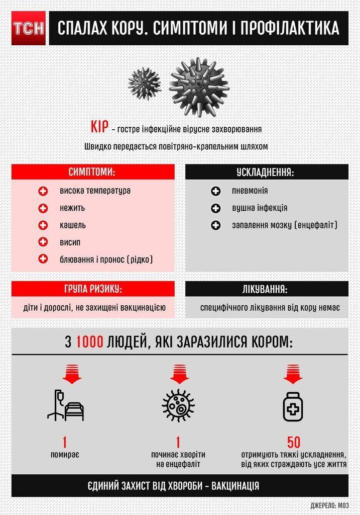 В Украине опять разбушевалась опасная инфекция
