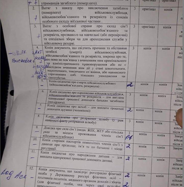 Список документів