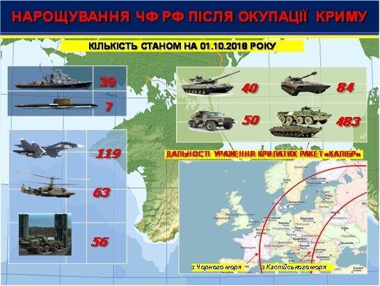 Стратегічний майданчик Росії в Україні: куди дивиться влада?