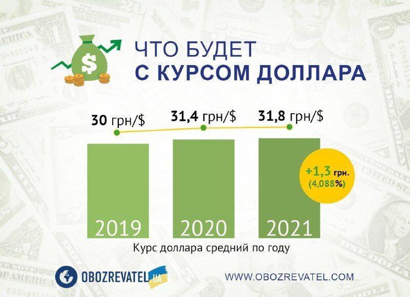 Нові пенсії і тарифи: що чекає українців у грудні