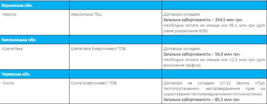 В Украине сорвали отопительный сезон: список городов
