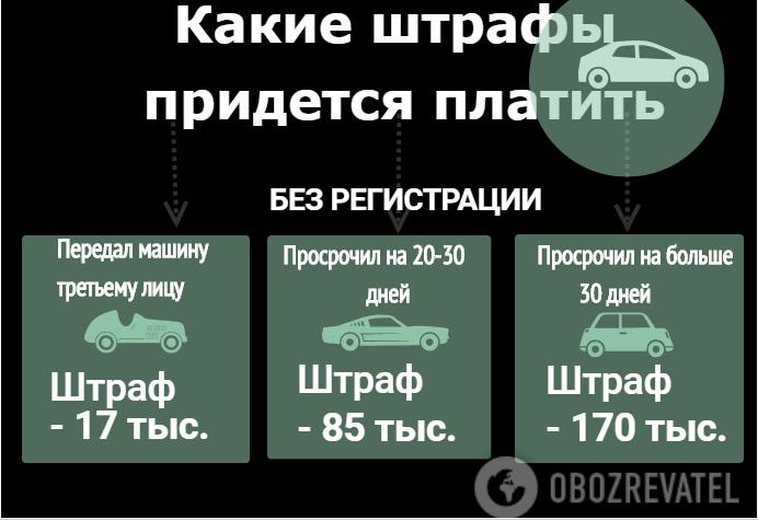 Штрафы для евроавто: в Украине нашли лазейку для водителей