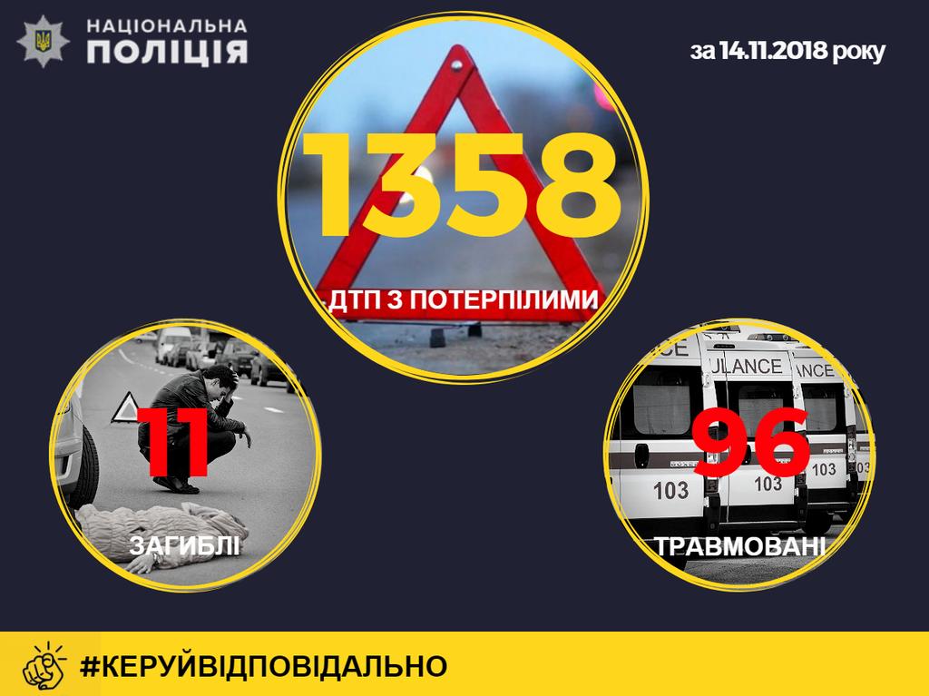 Майже 1400 ДТП і 11 загиблих: наслідки першого снігу в Україні