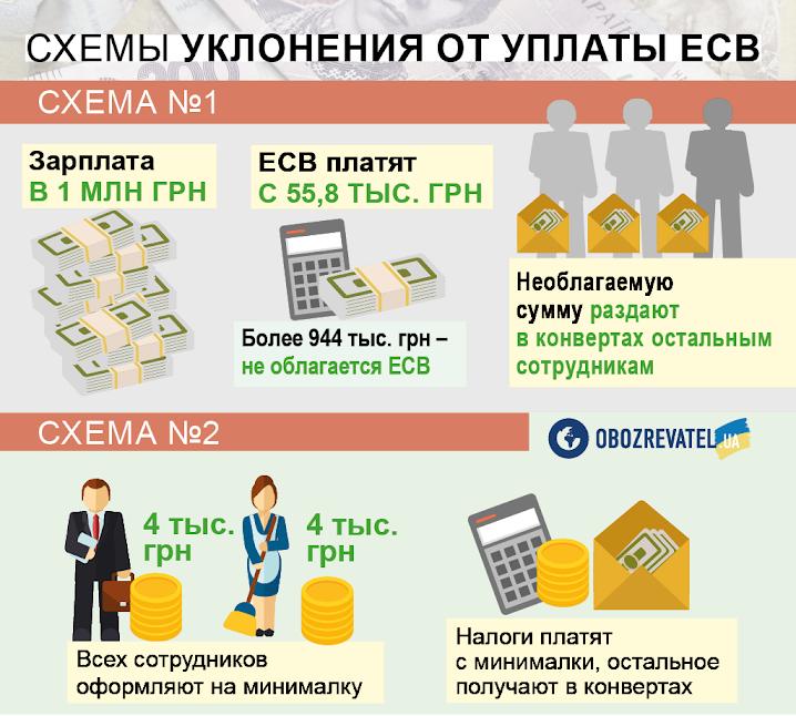 Зарплати від 7,4 тисяч і податок по-новому: українцям приготували кардинальні зміни