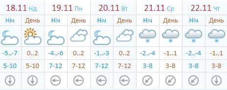 Україну засипле снігом: з'явився прогноз погоди на новий тиждень