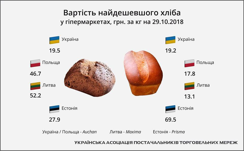 В Україні підскочить ціна на популярний продукт