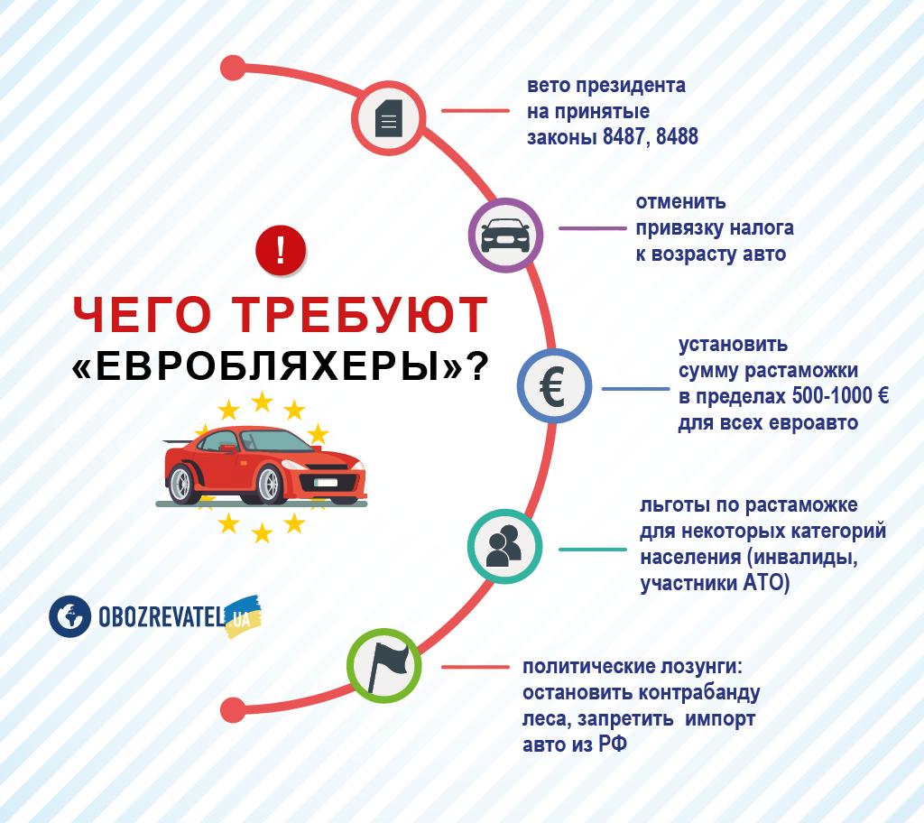 Вдарить по кожному українцеві: чим загрожує свавілля ''євробляхерів''