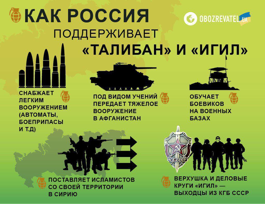 Підтримує ІДІЛ і ''Талібан'': з'явилися нищівні докази злочинів РФ