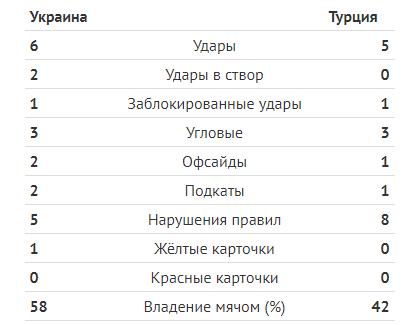Туреччина — Україна — 0-0: онлайн-трансляція матчу