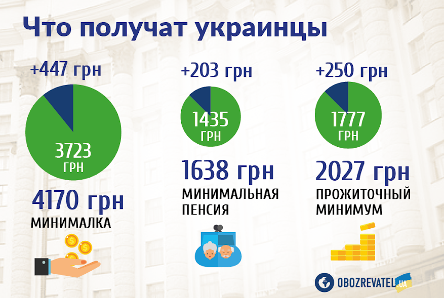 В Украине рассмотрят бюджет-2019: на что потратят деньги и чего ждать