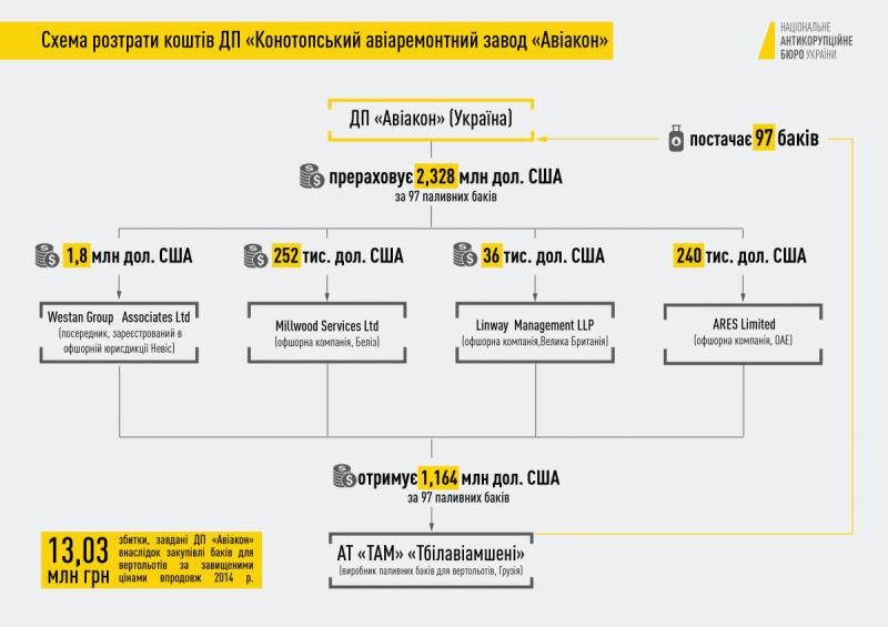 "Схема растраты средств на ""Авиаконе"""