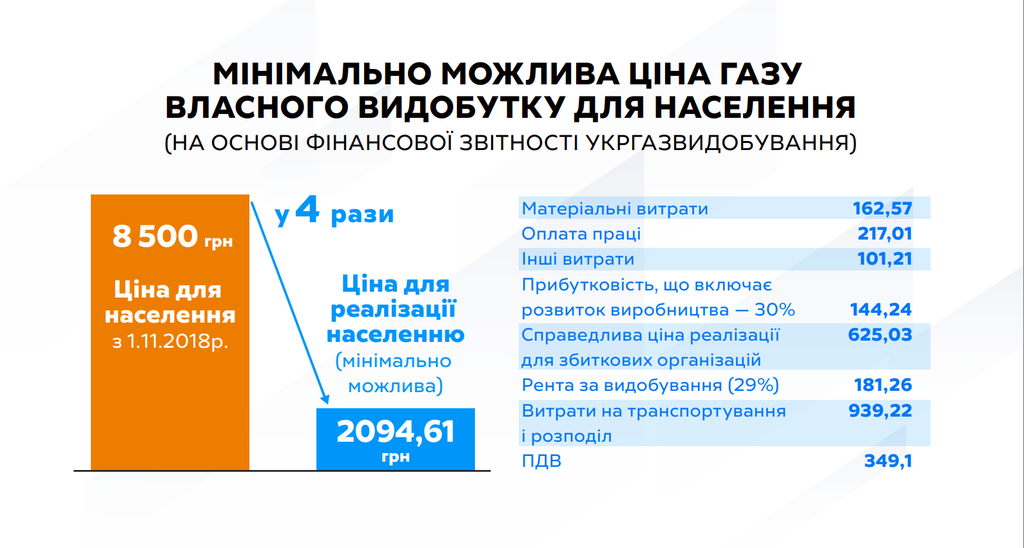 Тимошенко пообещала снизить цену на газ в два раза