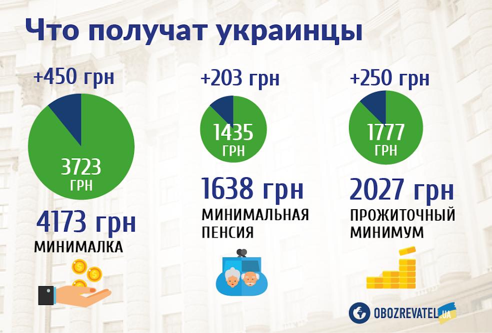 Українцям підвищать мінімалку і прожитковий мінімум: деталі бюджету на 2019 рік