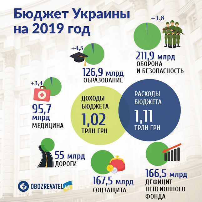 Названо головні мінуси держбюджету-2019