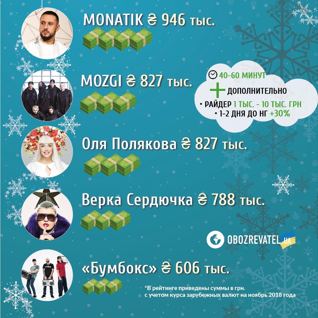 Кто потянет? Рейтинг новогодних гонораров топ-звезд Украины