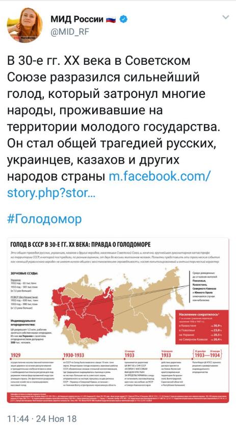Россия сделала циничное заявление о Голодоморе: украинцы в ярости