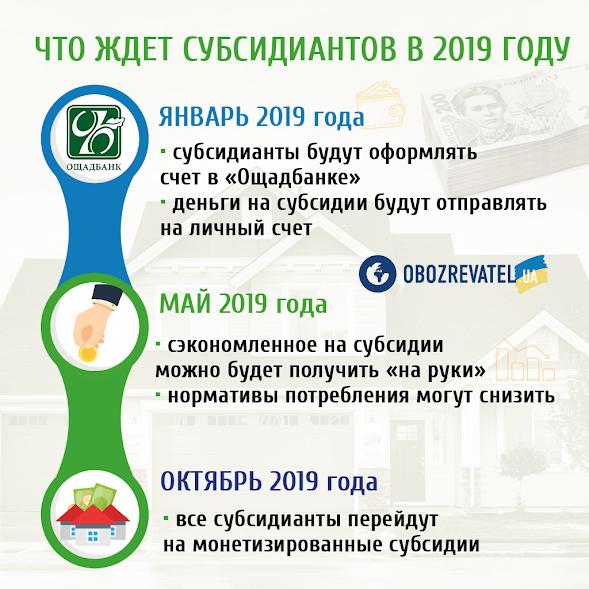 Субсидії в Україні по-новому: чого чекати у 2019-му