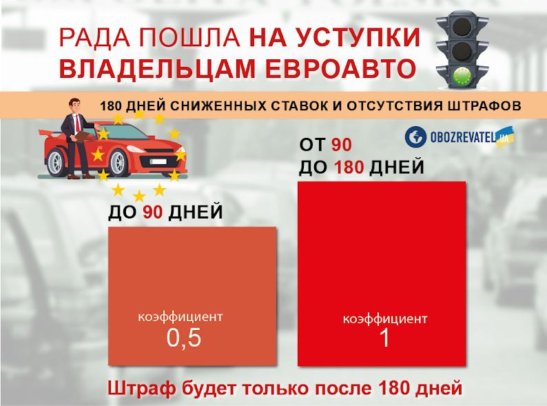 ''Просят доплатить'': озвучены новые проблемы с растаможкой ''евроблях'' в Украине