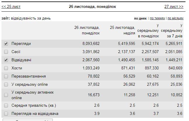 OBOZREVATEL установил суперрекорд: впечатляющие цифры
