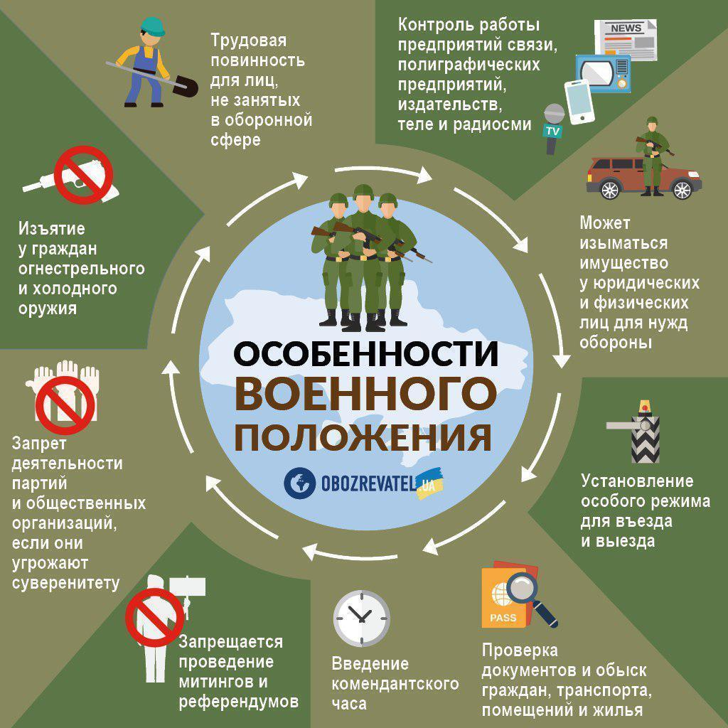В Украине ввели военное положение: названы области