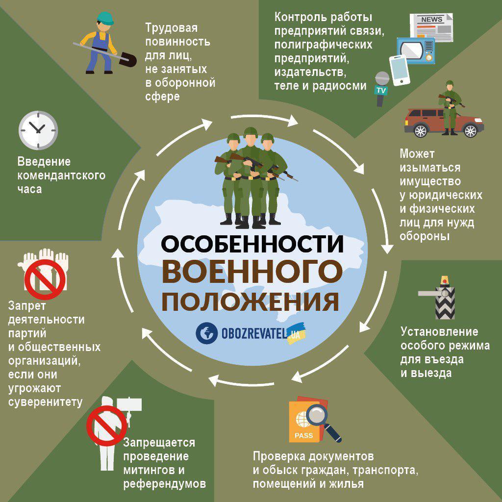 Названы последствия военного положения для Украины