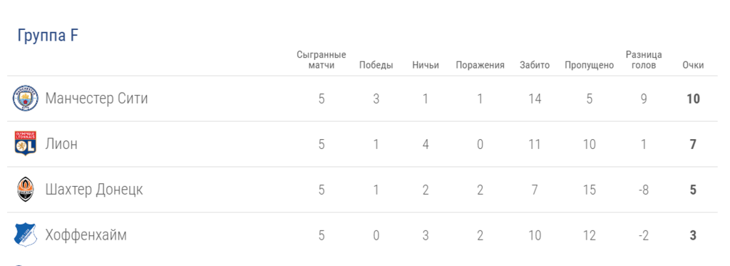 """Чума в Зинсхайме: """"Шахтер"""" невероятно обошел Германию в Лиге чемпионов"""