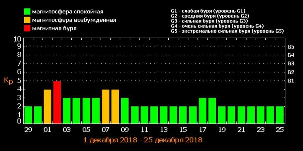 Украину накроет мощный метеоудар: названы даты