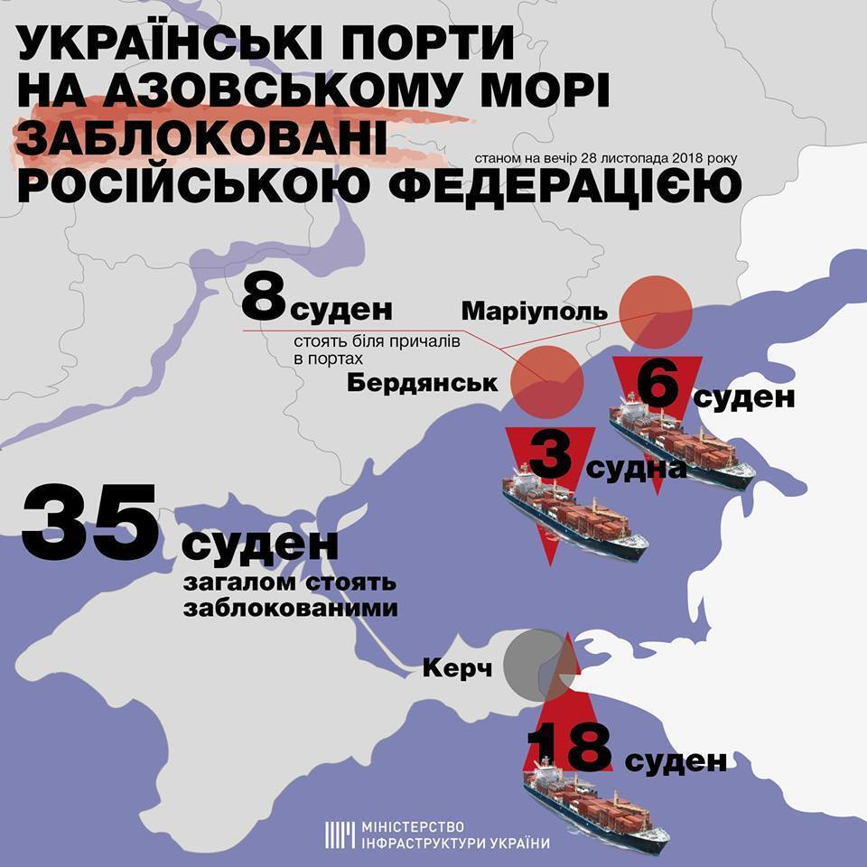 РФ заблокувала українські порти на Азові