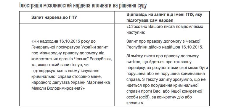Під прицілом Європи: у яких справах фігурує Мартиненко