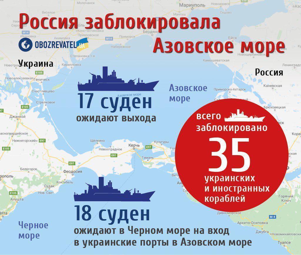 Росія віджимає Азов: під загрозою опинилося і Чорне море